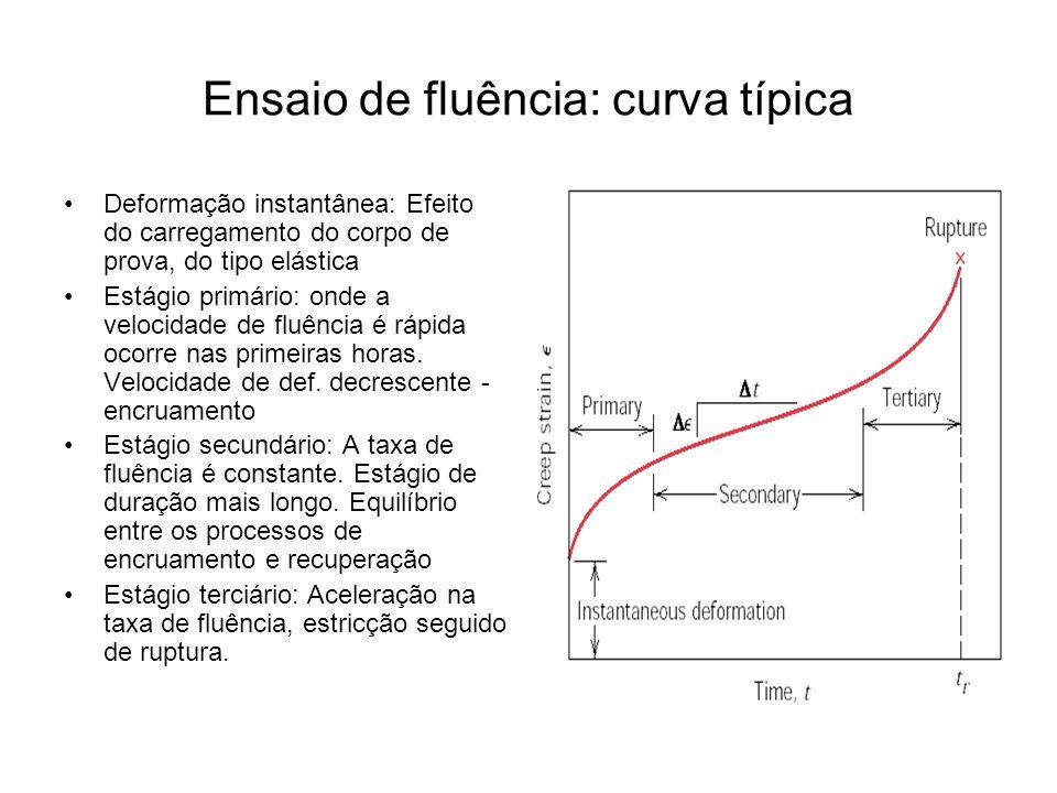 Ensaio de fluência: curva típica