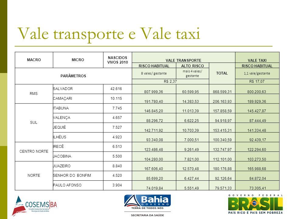 Vale transporte e Vale taxi