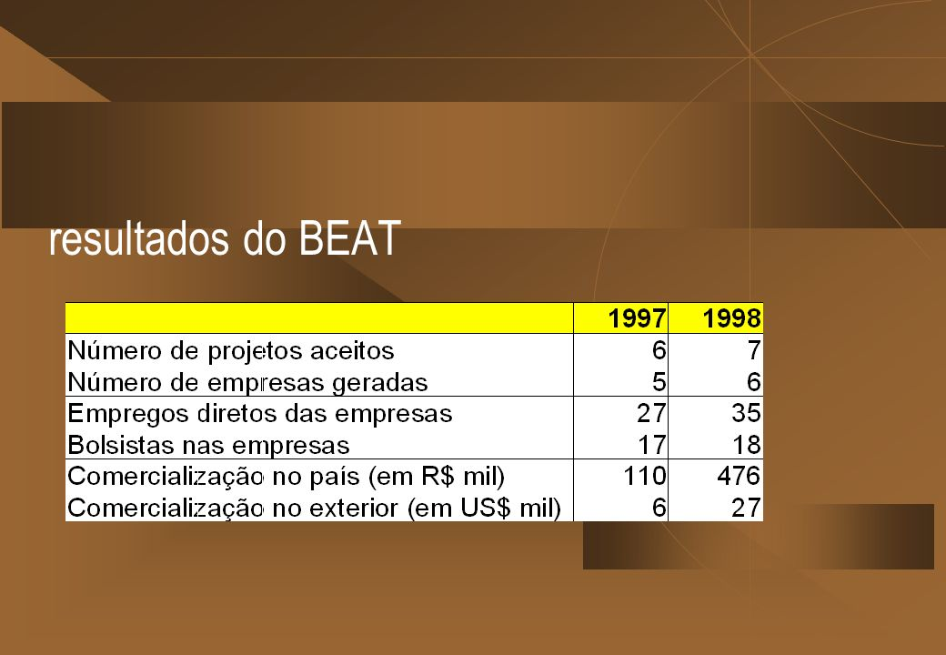 resultados do BEAT
