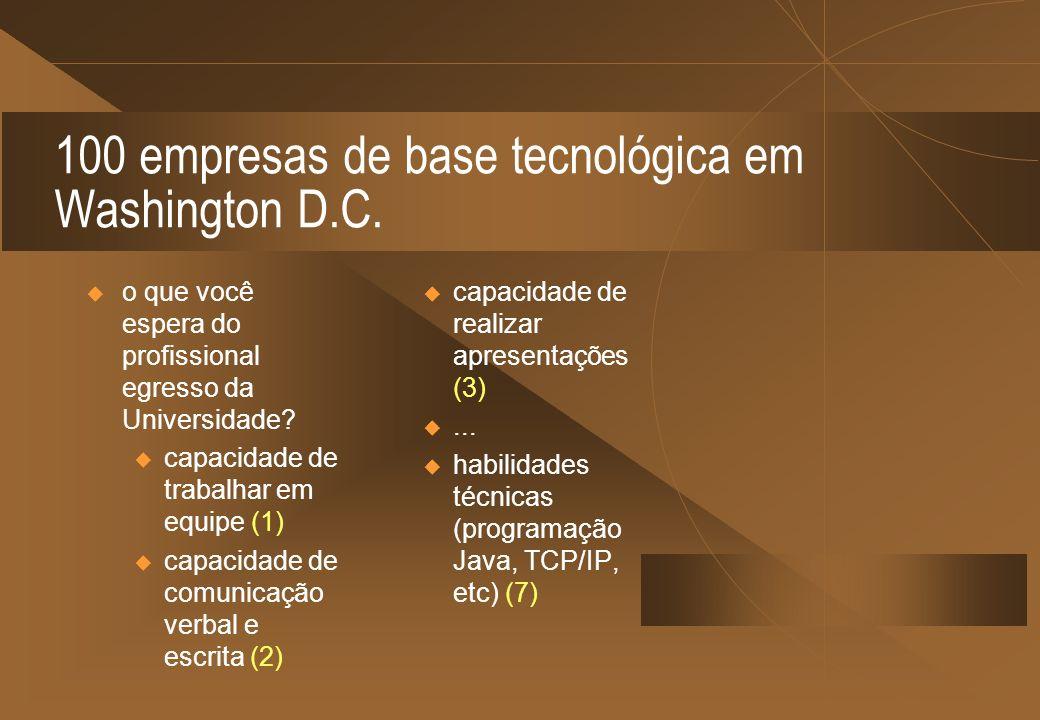 100 empresas de base tecnológica em Washington D.C.