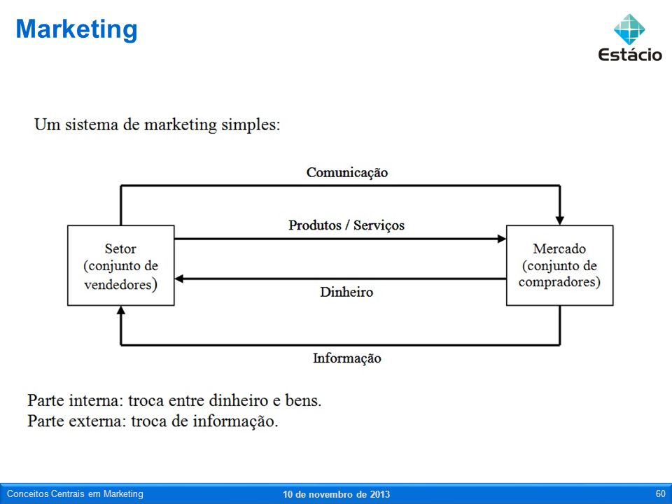 Marketing Conceitos Centrais em Marketing 23 de março de 2017
