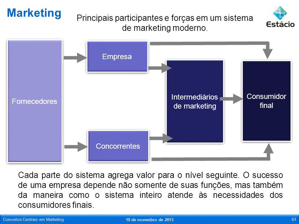 Marketing Principais participantes e forças em um sistema de marketing moderno. Fornecedores. Empresa.