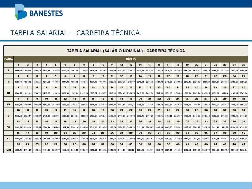 TABELA SALARIAL – CARREIRA TÉCNICA