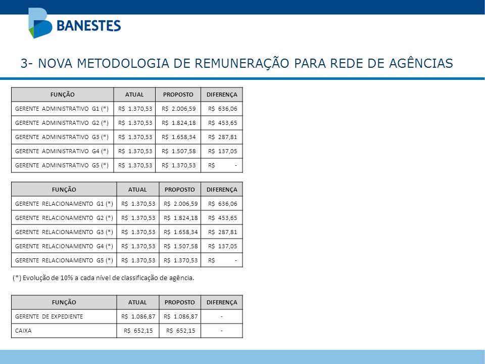 3- NOVA METODOLOGIA DE REMUNERAÇÃO PARA REDE DE AGÊNCIAS