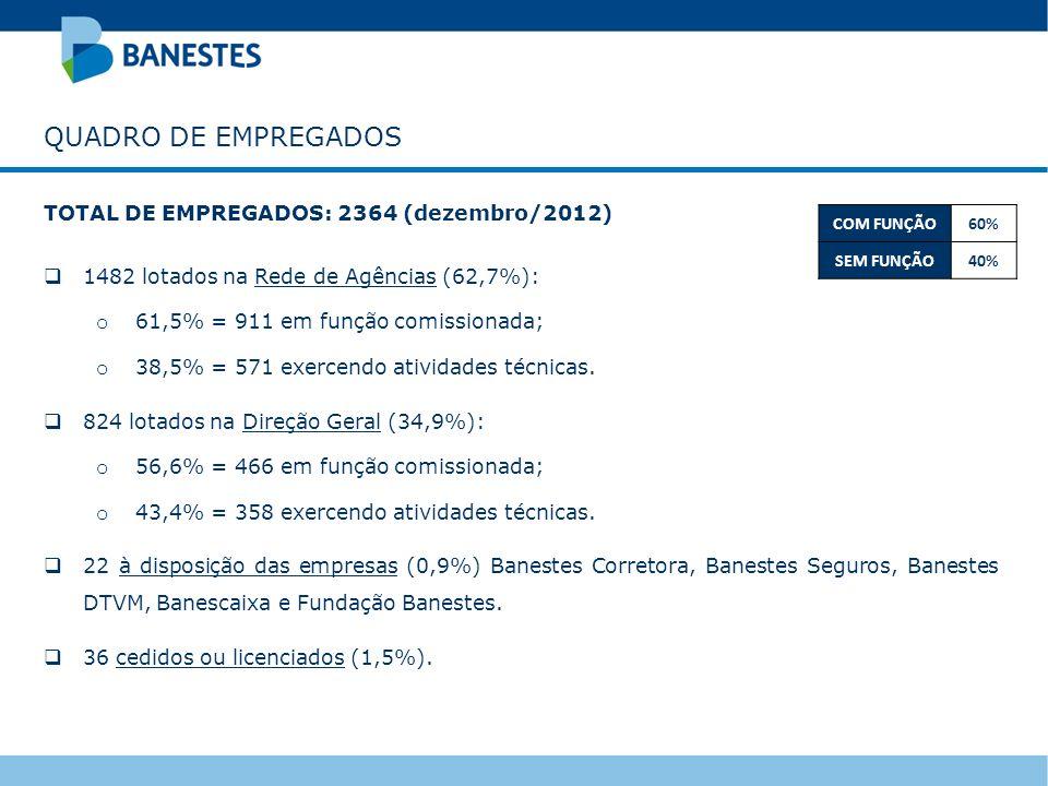 QUADRO DE EMPREGADOS TOTAL DE EMPREGADOS: 2364 (dezembro/2012)