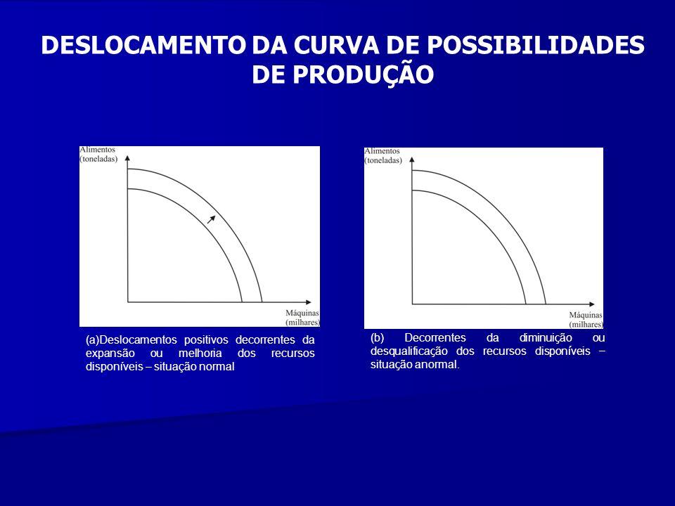DESLOCAMENTO DA CURVA DE POSSIBILIDADES DE PRODUÇÃO