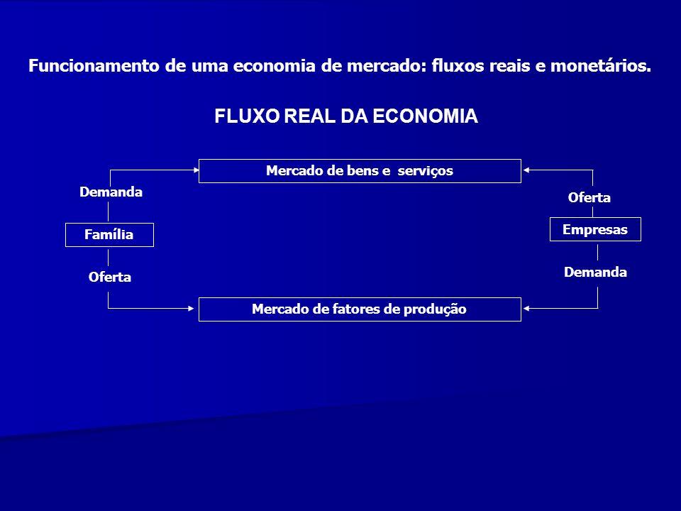 Mercado de bens e serviços Mercado de fatores de produção
