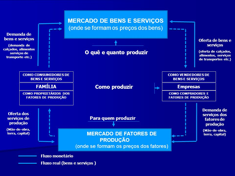 MERCADO DE BENS E SERVIÇOS
