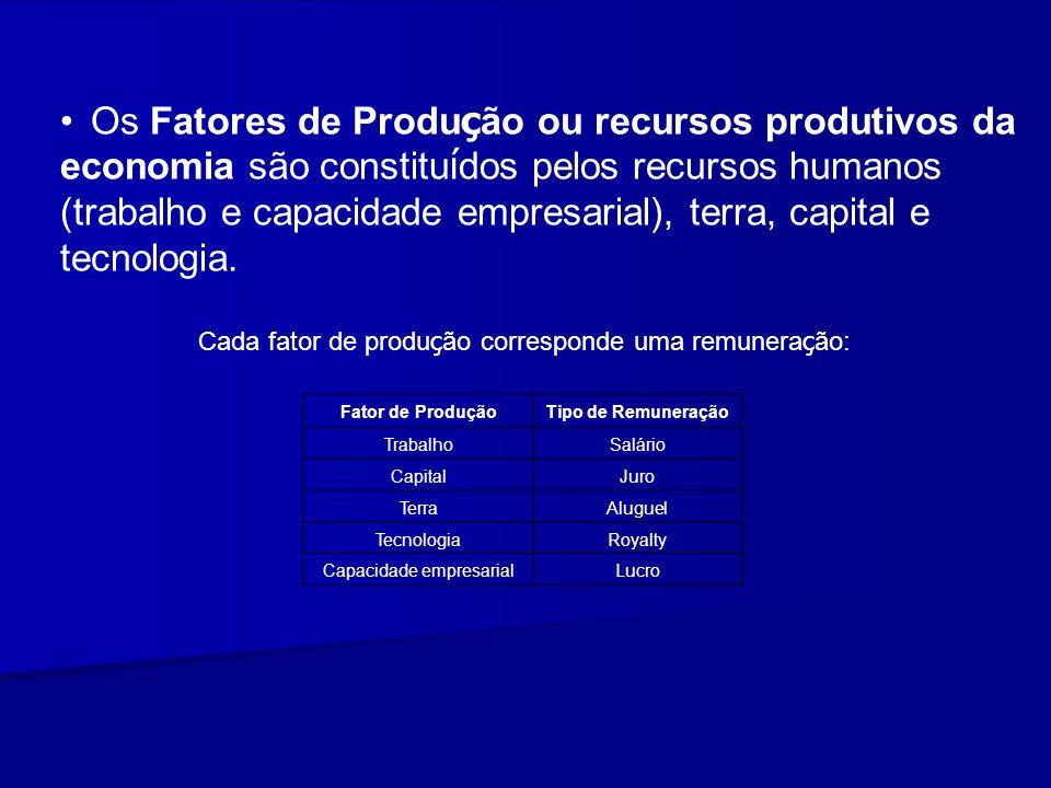 Os Fatores de Produção ou recursos produtivos da economia são constituídos pelos recursos humanos (trabalho e capacidade empresarial), terra, capital e tecnologia.