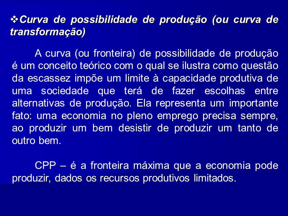 Curva de possibilidade de produção (ou curva de transformação)