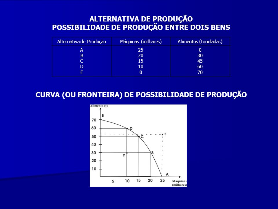 ALTERNATIVA DE PRODUÇÃO POSSIBILIDADE DE PRODUÇÃO ENTRE DOIS BENS
