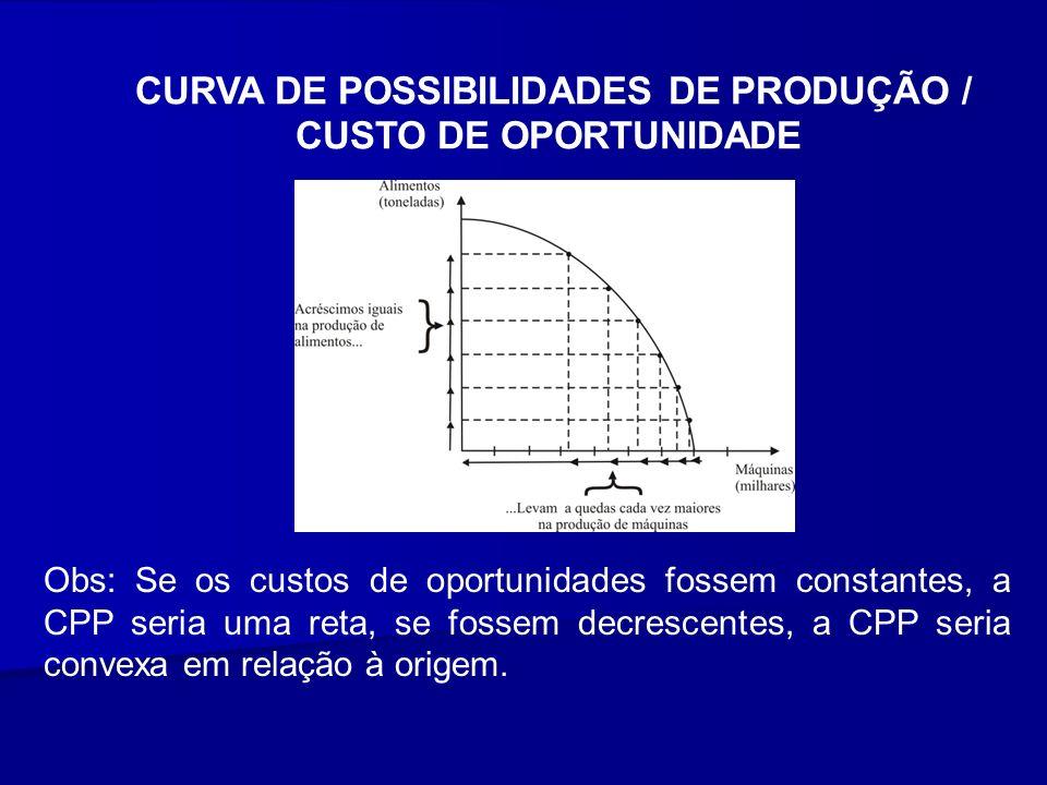 CURVA DE POSSIBILIDADES DE PRODUÇÃO /