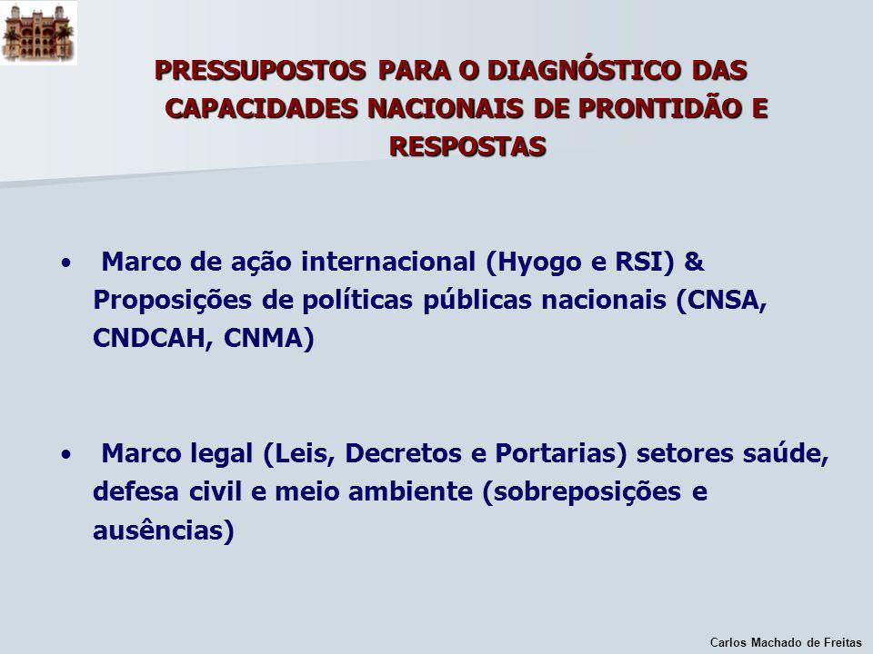 PRESSUPOSTOS PARA O DIAGNÓSTICO DAS CAPACIDADES NACIONAIS DE PRONTIDÃO E RESPOSTAS