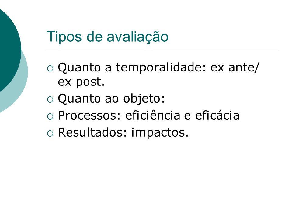 Tipos de avaliação Quanto a temporalidade: ex ante/ ex post.