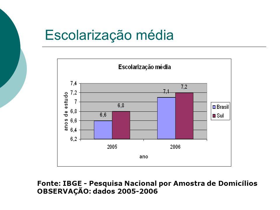 Escolarização média Fonte: IBGE - Pesquisa Nacional por Amostra de Domicílios.