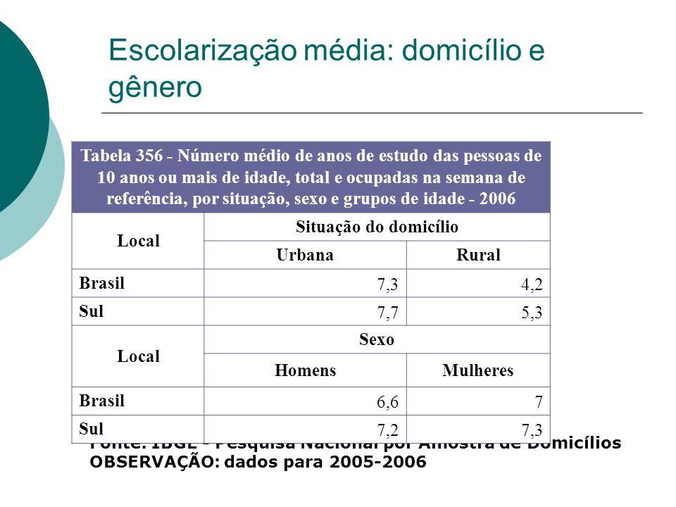 Escolarização média: domicílio e gênero
