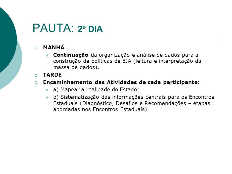 PAUTA: 2º DIAMANHÃ. Continuação da organização e análise de dados para a construção de políticas de EJA (leitura e interpretação da massa de dados).