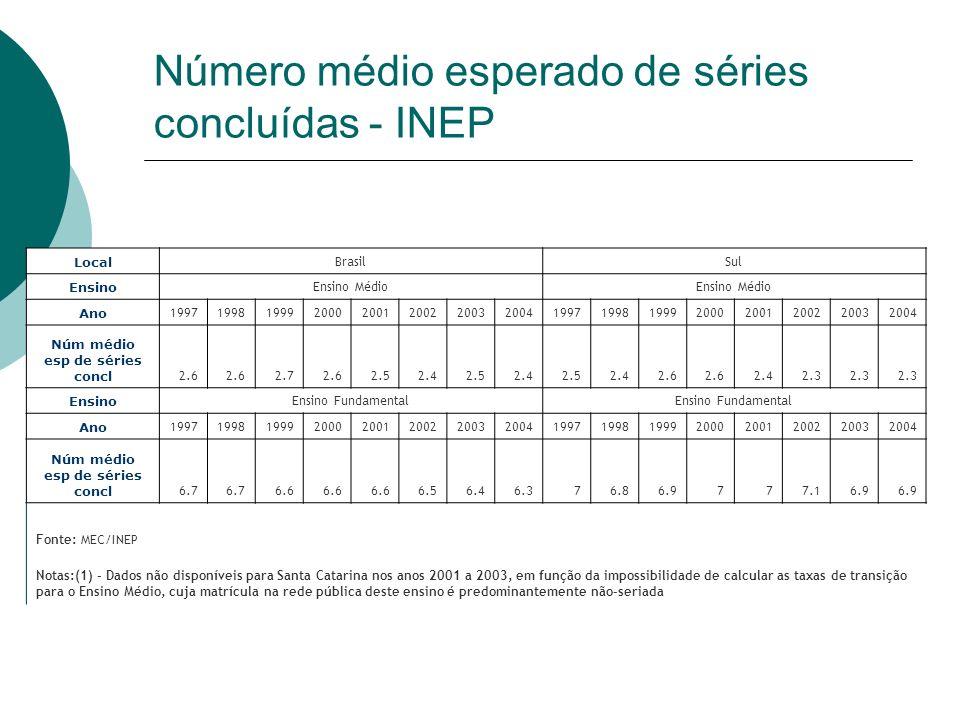 Número médio esperado de séries concluídas - INEP