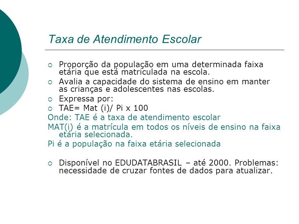 Taxa de Atendimento Escolar