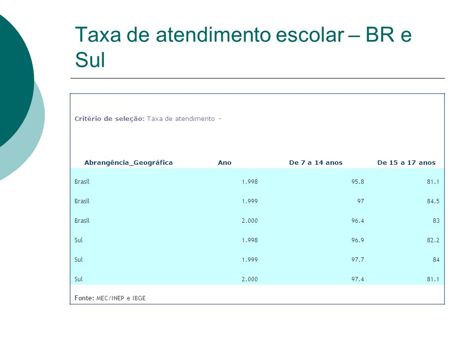 Taxa de atendimento escolar – BR e Sul