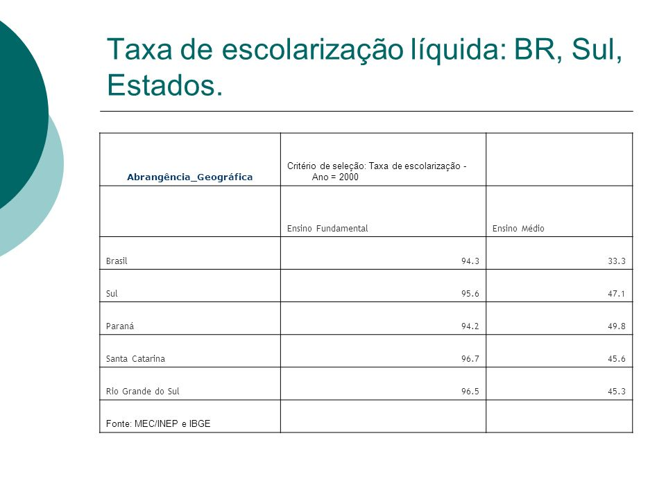 Taxa de escolarização líquida: BR, Sul, Estados.