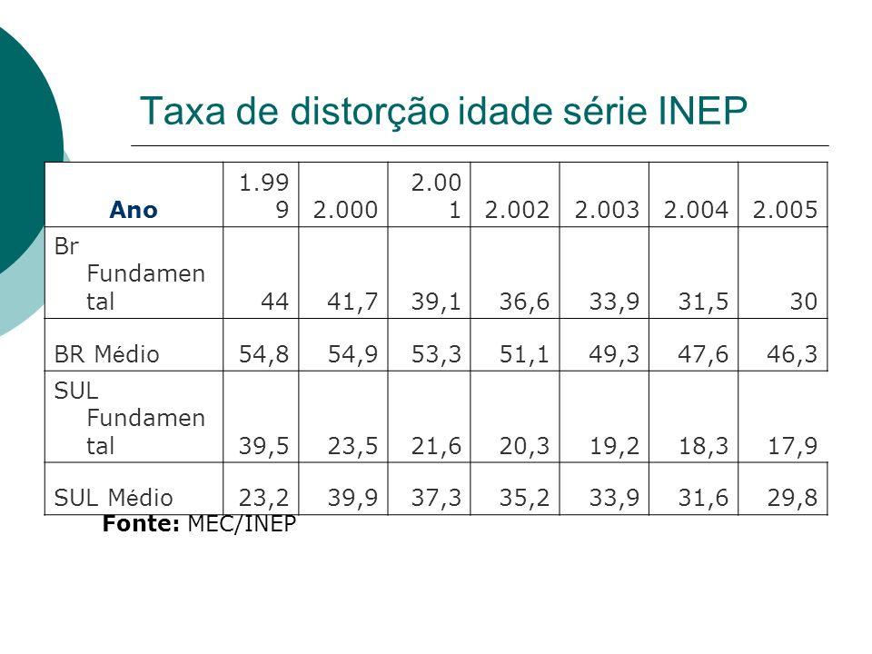 Taxa de distorção idade série INEP