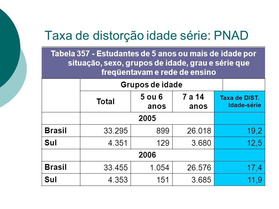 Taxa de distorção idade série: PNAD