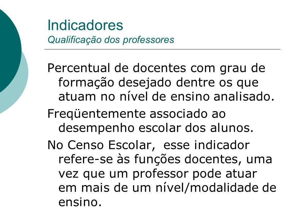 Indicadores Qualificação dos professores