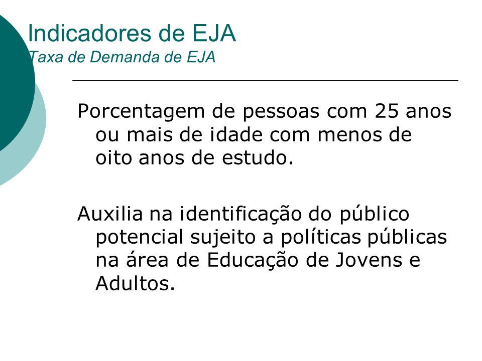 Indicadores de EJA Taxa de Demanda de EJA