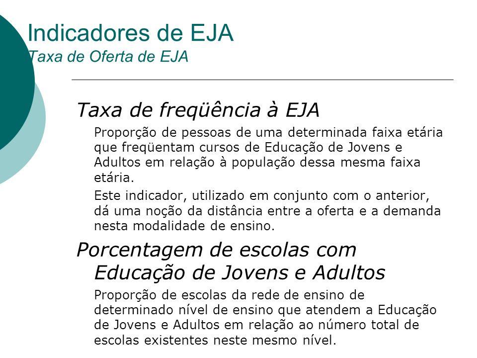Indicadores de EJA Taxa de Oferta de EJA