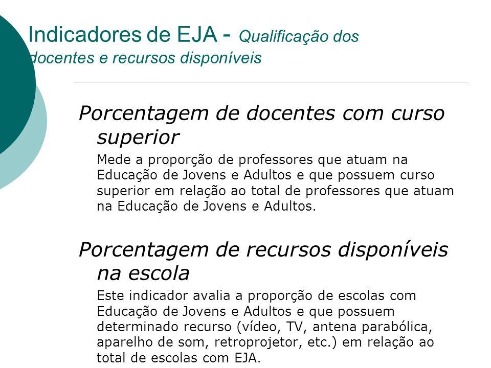 Indicadores de EJA - Qualificação dos docentes e recursos disponíveis