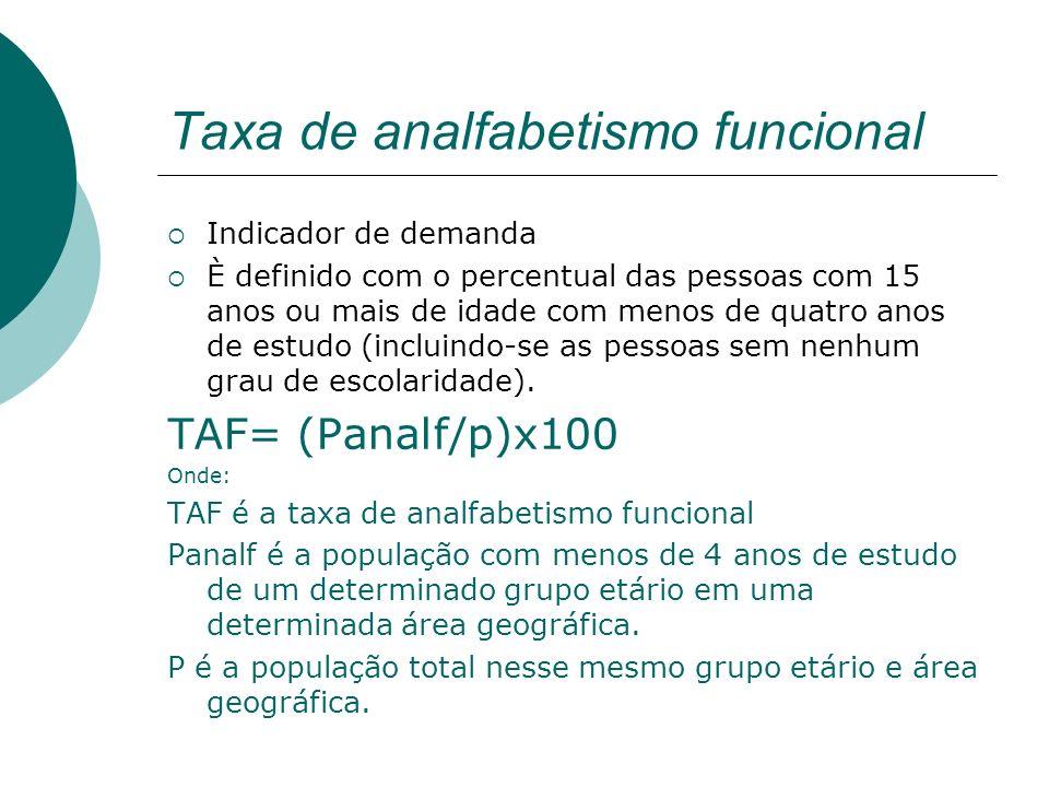 Taxa de analfabetismo funcional
