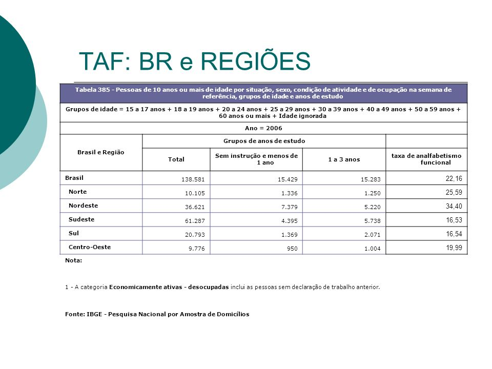 TAF: BR e REGIÕES
