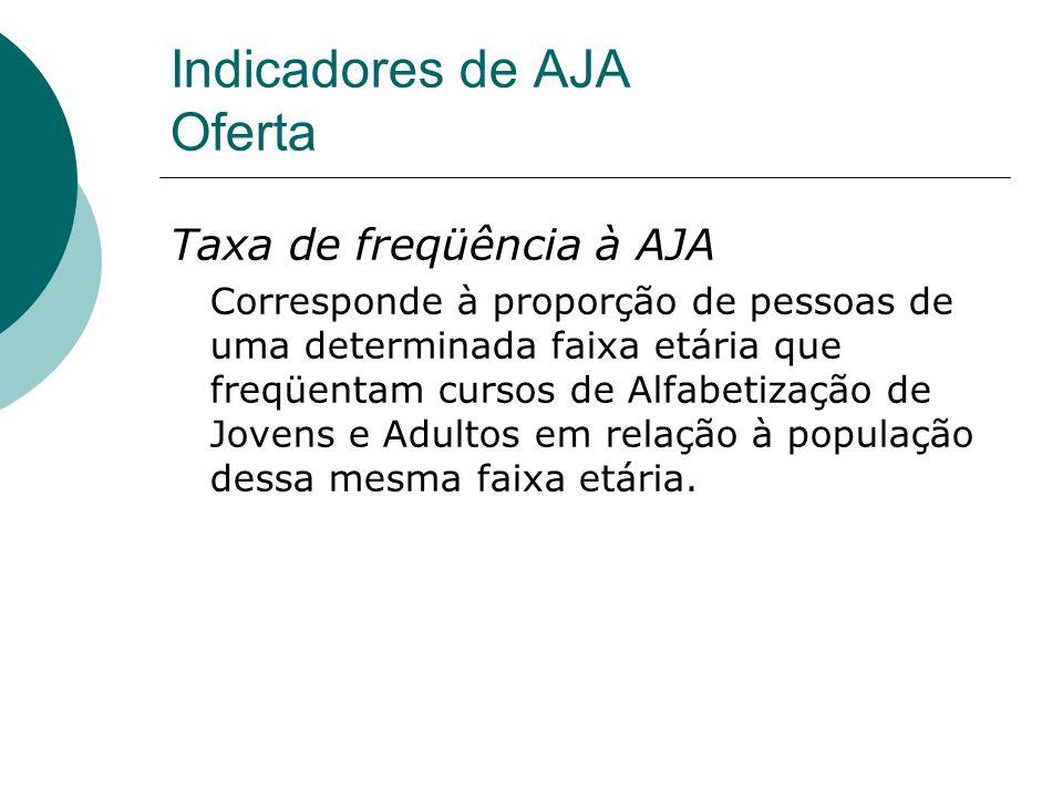Indicadores de AJA Oferta