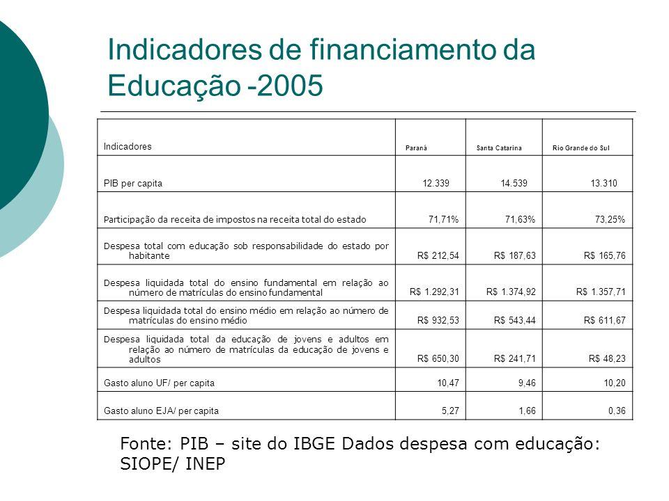 Indicadores de financiamento da Educação -2005