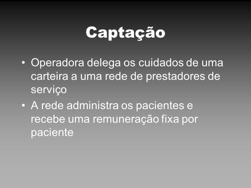 Captação Operadora delega os cuidados de uma carteira a uma rede de prestadores de serviço.