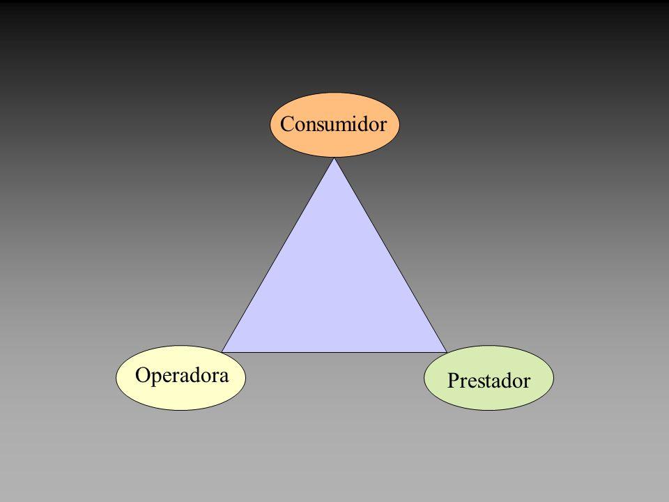 Consumidor Operadora Prestador