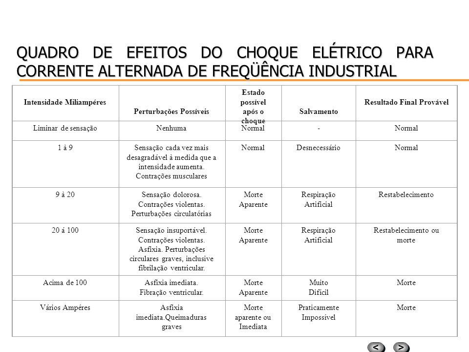 QUADRO DE EFEITOS DO CHOQUE ELÉTRICO PARA CORRENTE ALTERNADA DE FREQÜÊNCIA INDUSTRIAL