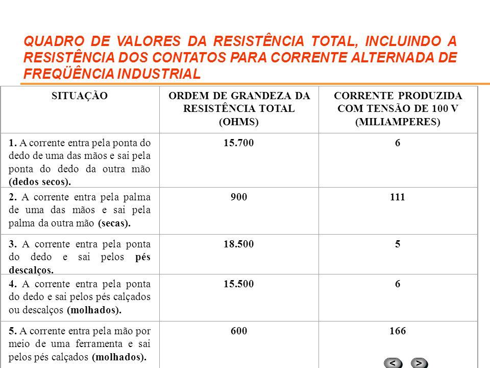 QUADRO DE VALORES DA RESISTÊNCIA TOTAL, INCLUINDO A RESISTÊNCIA DOS CONTATOS PARA CORRENTE ALTERNADA DE FREQÜÊNCIA INDUSTRIAL
