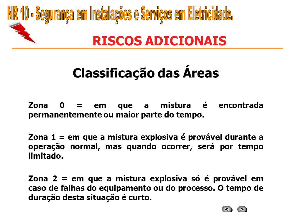 Classificação das Áreas