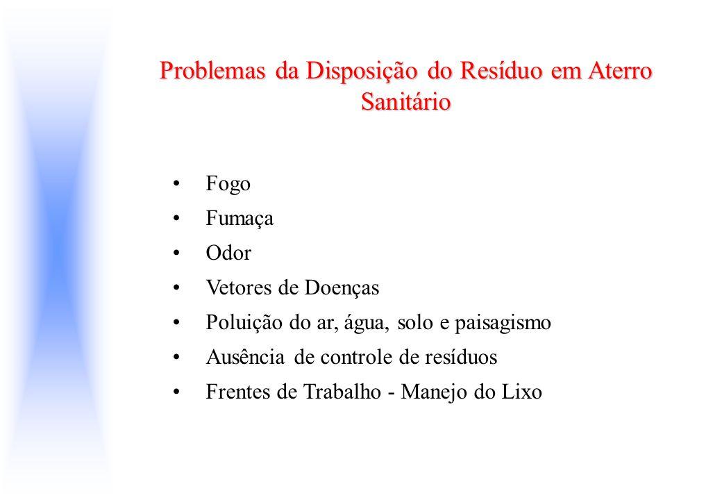 Problemas da Disposição do Resíduo em Aterro Sanitário