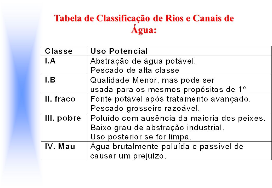 Tabela de Classificação de Rios e Canais de Água: