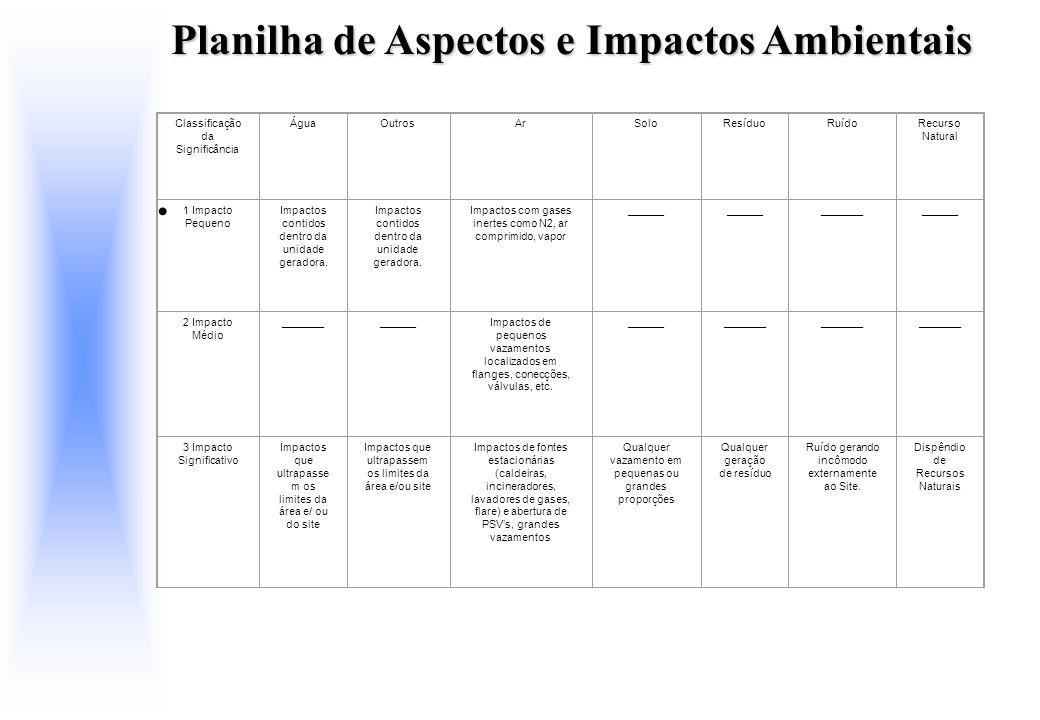 Planilha de Aspectos e Impactos Ambientais
