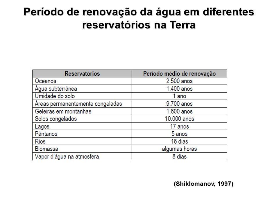 Período de renovação da água em diferentes reservatórios na Terra