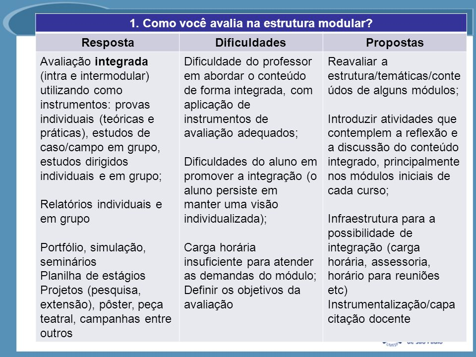 1. Como você avalia na estrutura modular