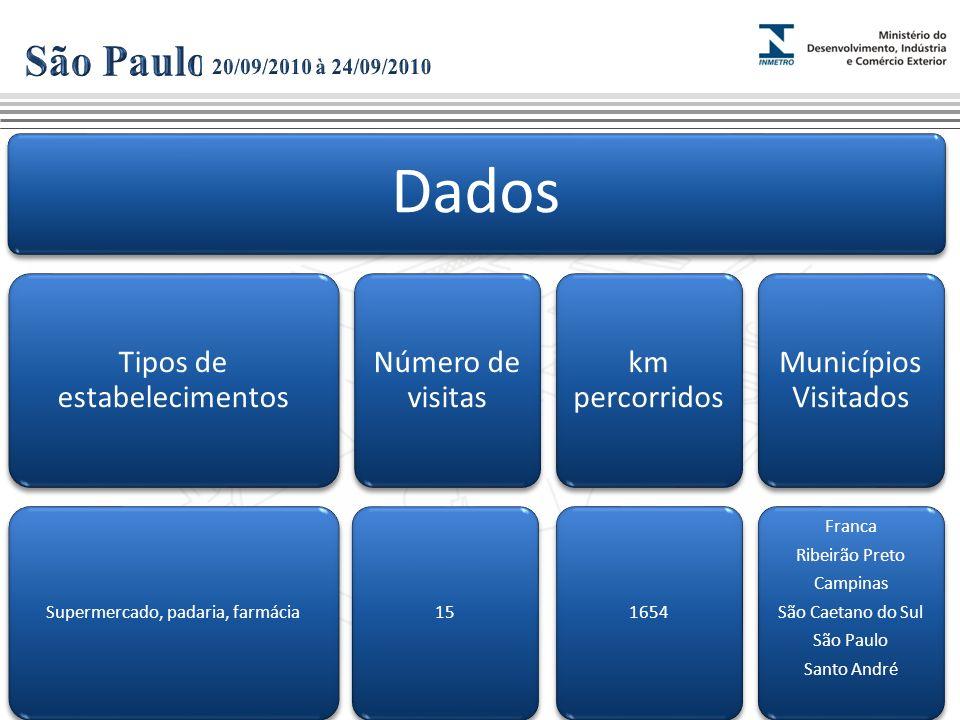 São Paulo 20/09/2010 à 24/09/2010 Dados Tipos de estabelecimentos