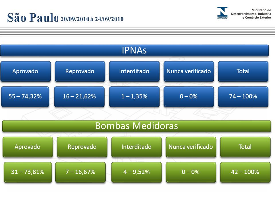 São Paulo IPNAs Bombas Medidoras 20/09/2010 à 24/09/2010 Aprovado