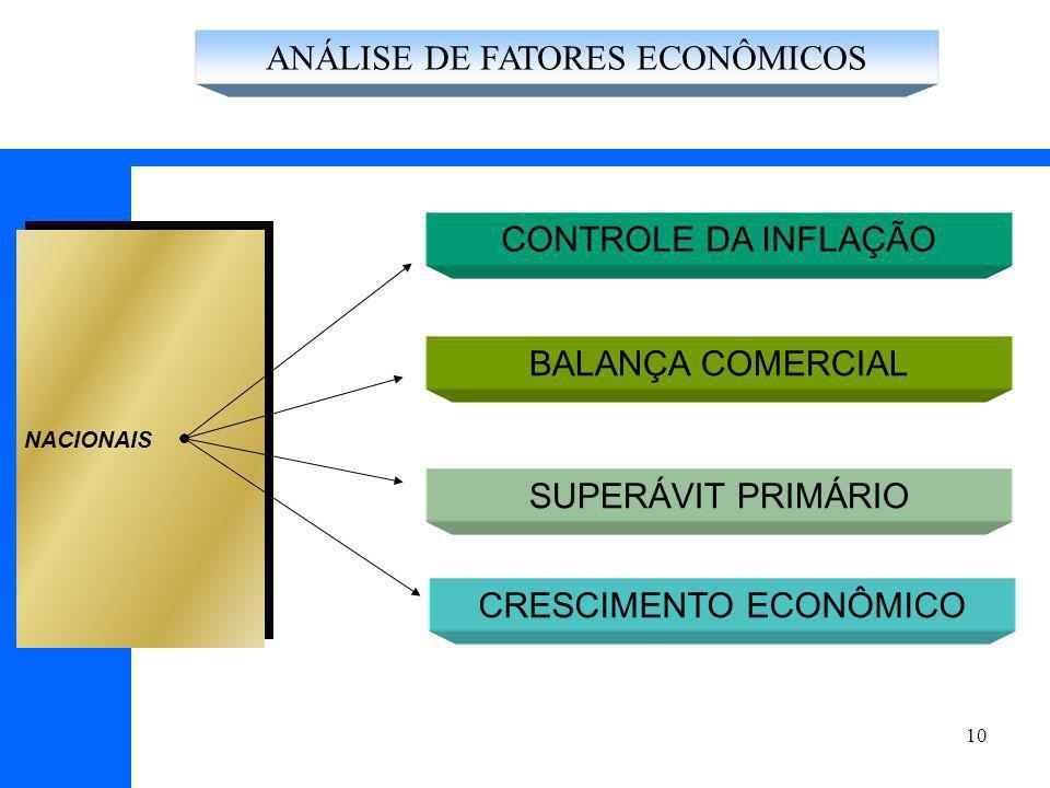 ANÁLISE DE FATORES ECONÔMICOS