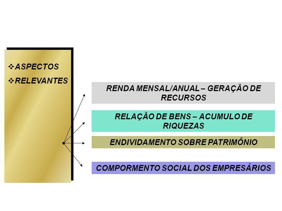 RENDA MENSAL/ANUAL – GERAÇÃO DE RECURSOS