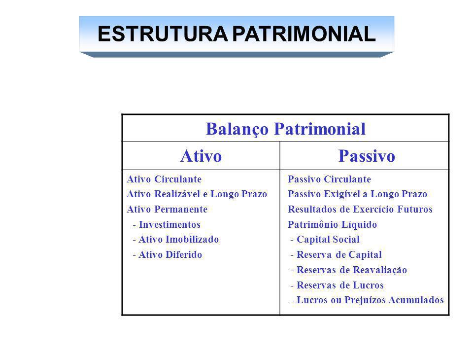 ESTRUTURA PATRIMONIAL
